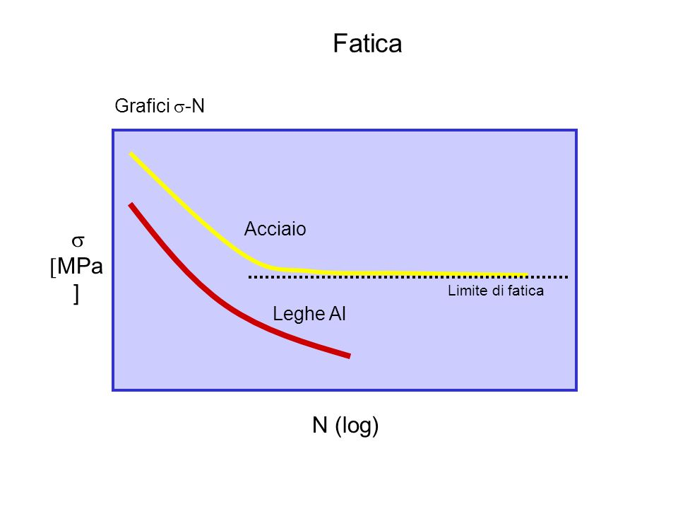 Fatica Grafici s-N Acciaio s [MPa] Limite di fatica Leghe Al N (log)